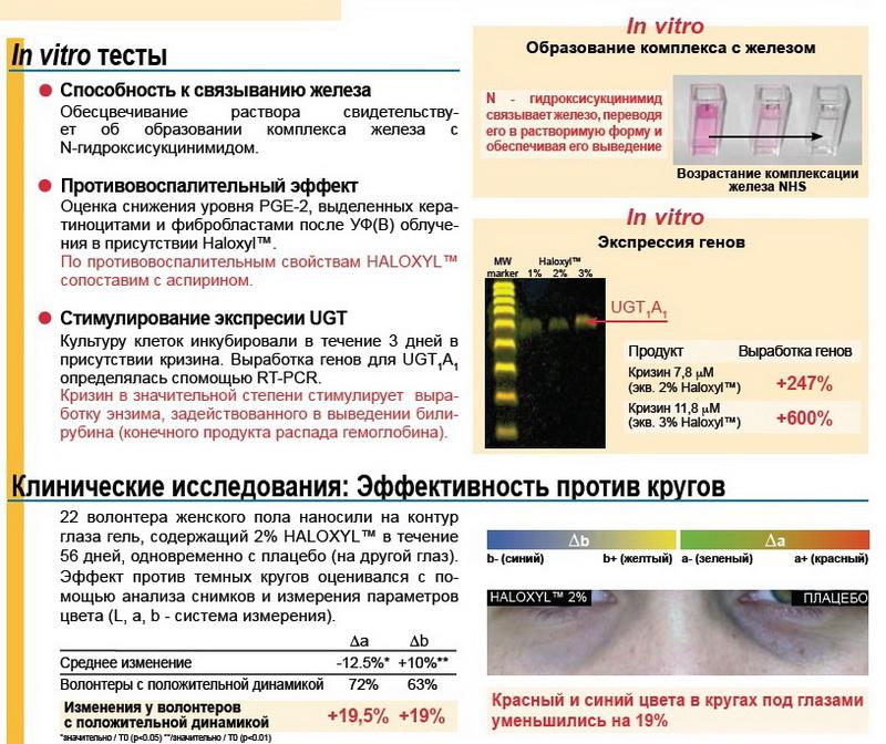Тесты и испытания Haloxyl