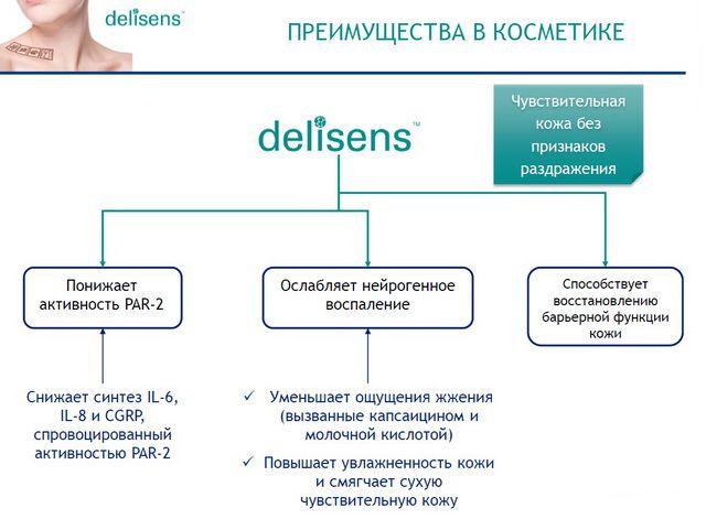 Delisens преимущества и применение в косметике