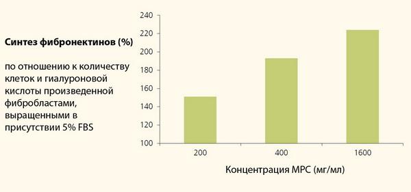 Milk peptide complex in vitro