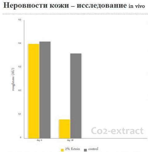 Исследования Эктоина in vivo