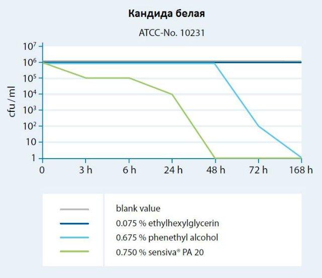 Воздействие консерванта Sensiva на кандиду белую