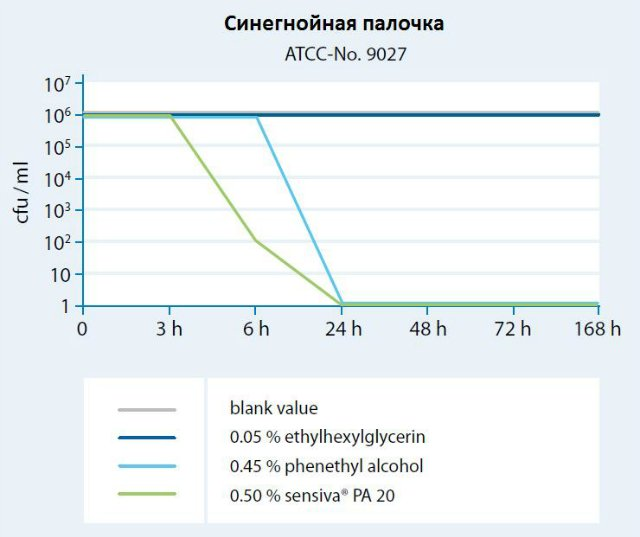 Воздействие консерванта Сенсива на синегнойную палочку