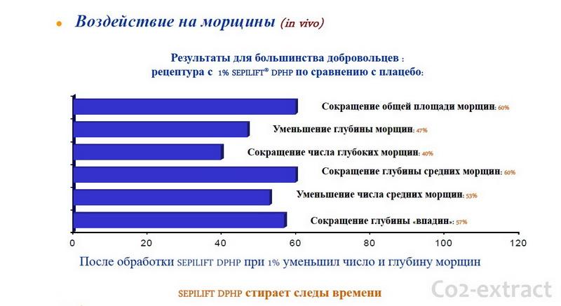Результаты применения Sepilift