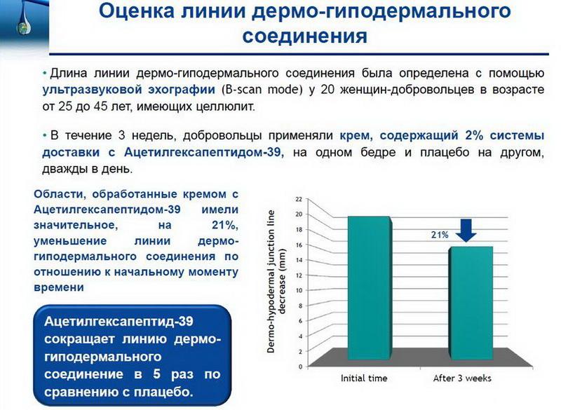 Эффект от воздействия крема с Силусайн