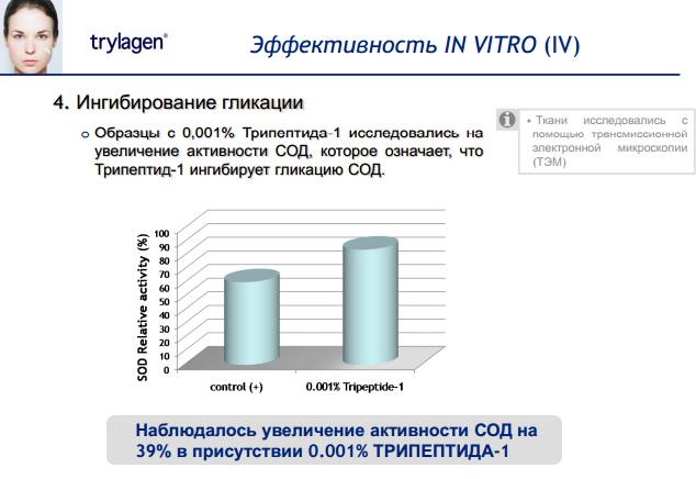 Trylagen, Триладжен эффективность in vitro