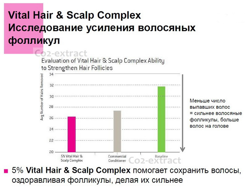 Vital hair & scalp complex